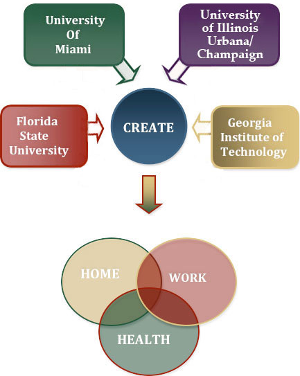 infographic showing that Florida State heads research in work, University of Miami heads research in health, and Georgia Institute of Technology heads research in home